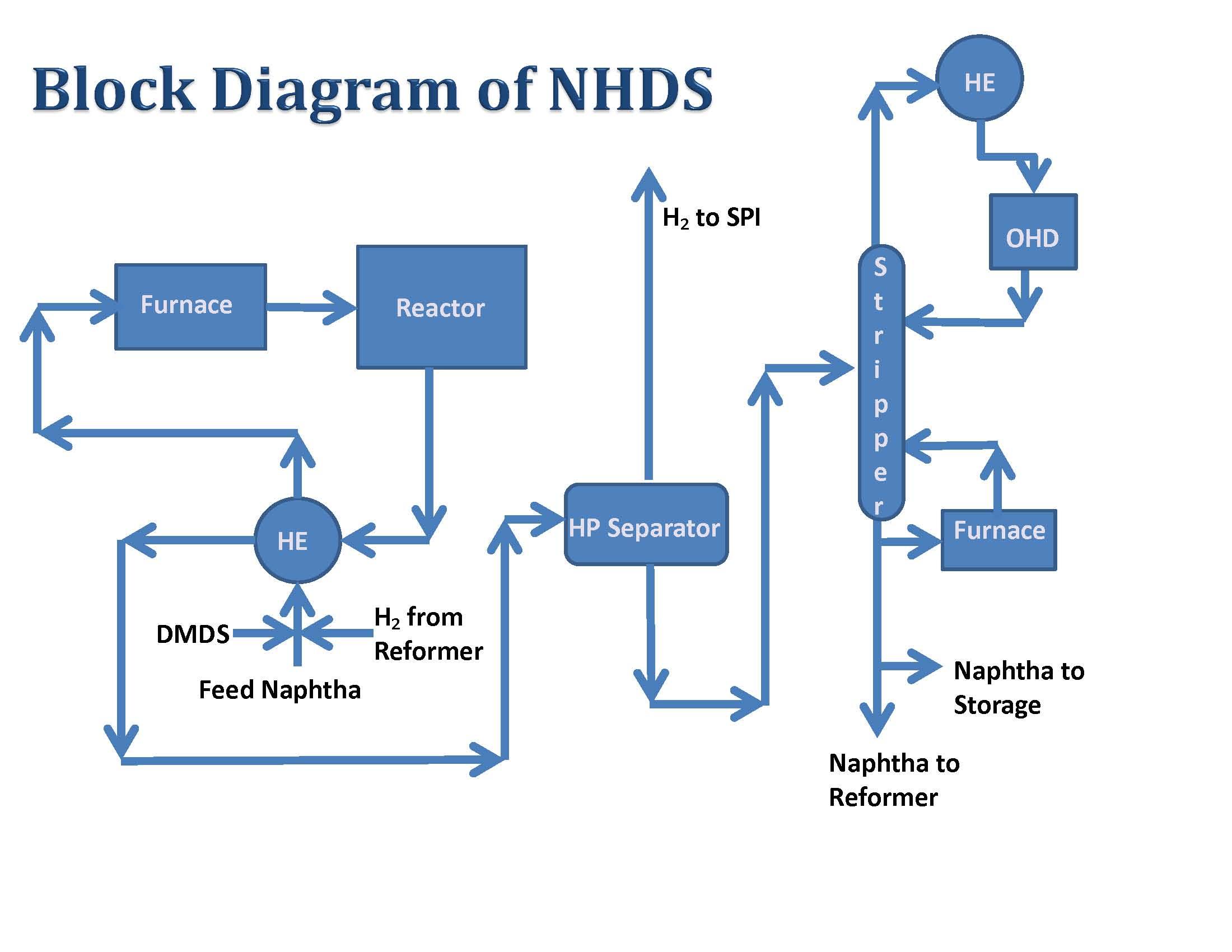 MPE MANN Refinery Naphtha Hydro Desulfurization Plant Commissioning