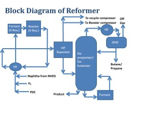 Reformer Block Diagram