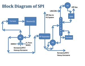 SPI Block Diagram